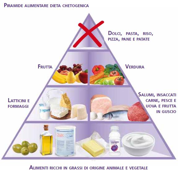 puoi fare una dieta chetogenica durante la gravidanza